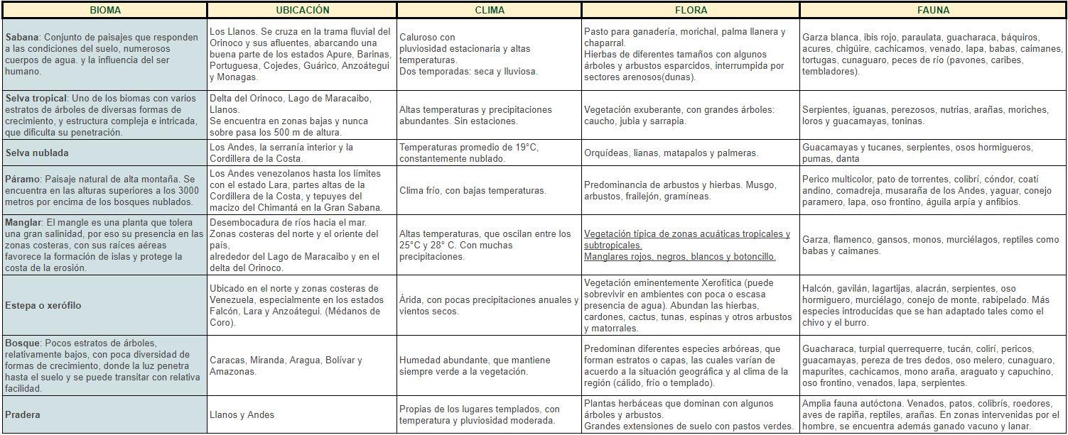 biomas en venezuela